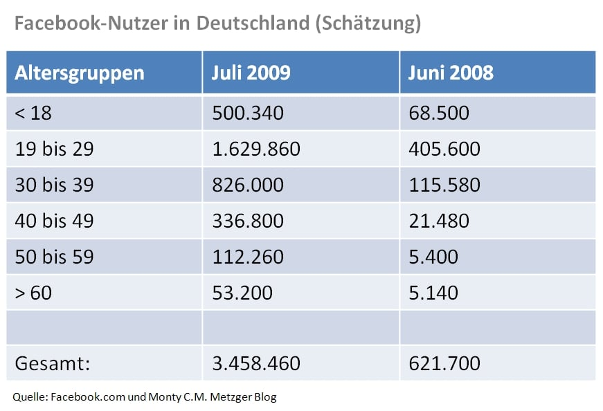 http://www.wollmilchsau.de/wp-content/uploads/2009/07/facebook-nutzer-zahlen.jpg