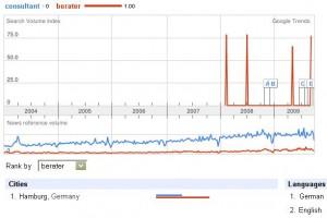 google-trends-hamburg