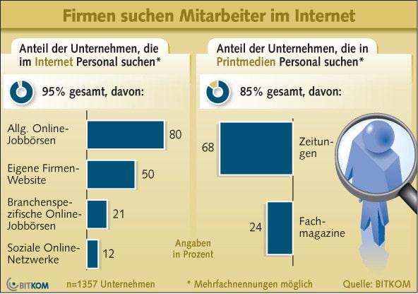 Firmen suchen Mitarbeiter im Internet