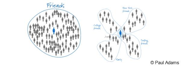 online vs offline Googles Gedanken zu Social Networks