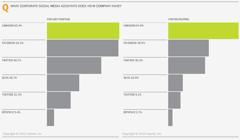social media recruiting participation (Die) Social Recruiting Umfrage 2010