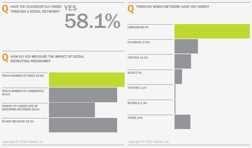 social media recruiting success (Die) Social Recruiting Umfrage 2010