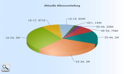 chart germany FB Neue Facebook Statistik Tools sorgen für Überblick