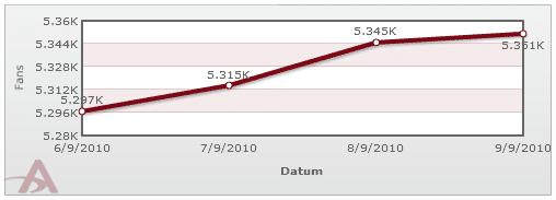 page chart web Neue Facebook Statistik Tools sorgen für Überblick