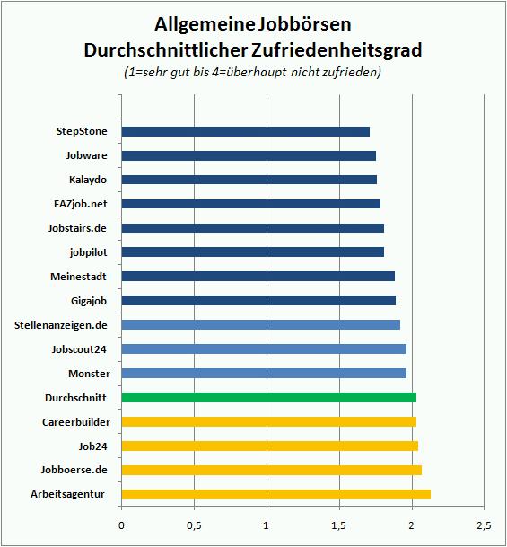 Durchschnittliche Zufriedenheit mit allgemeinen Jobbörsen