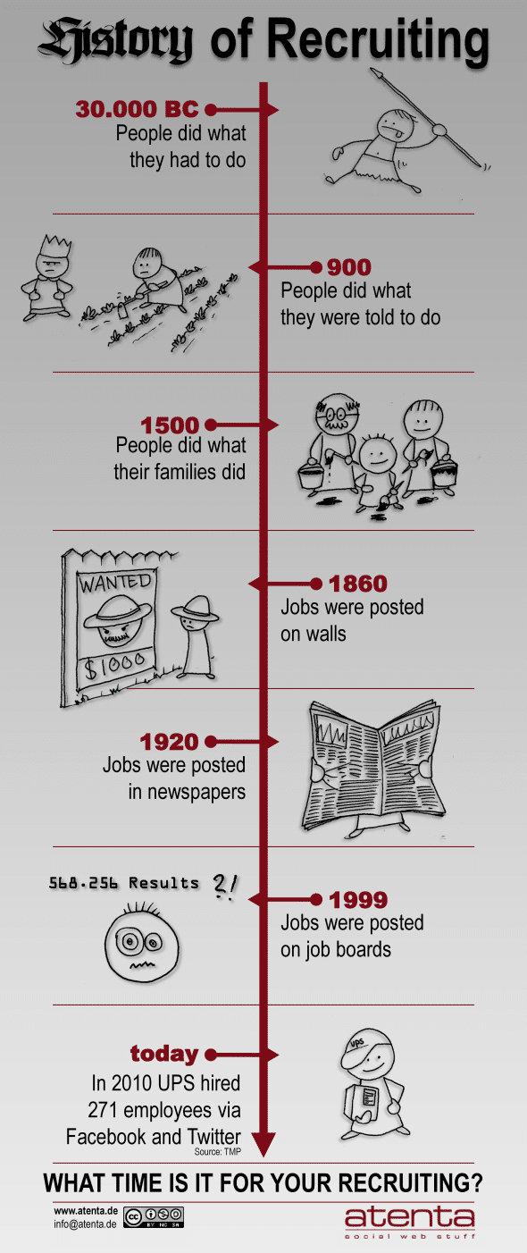 history of recruiting1 Infographic: The History of Recruiting