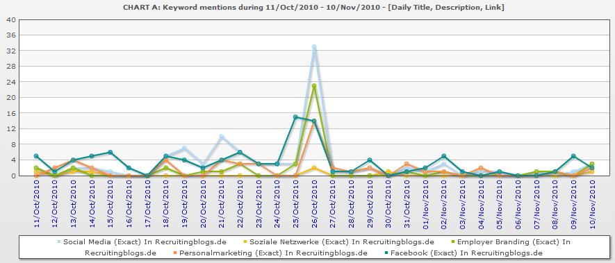 monitoring hype Social Media   Der Hype um den Hype