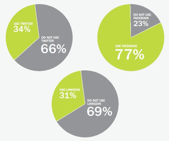Jobvite studie1 studie zur jobsuche soziale netzwerke immer beliebter