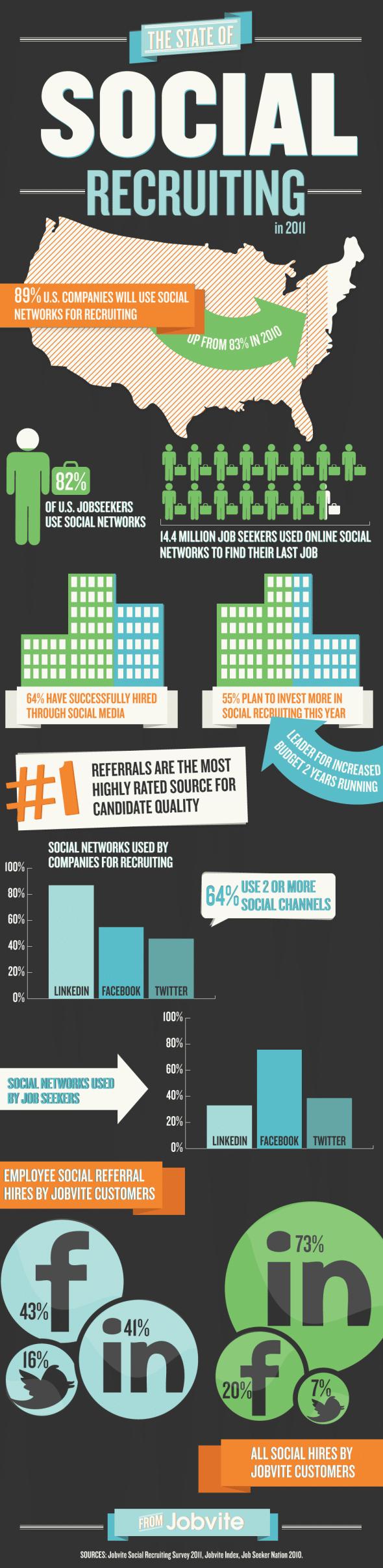 Social Recruiting Report 2011 - Infografik