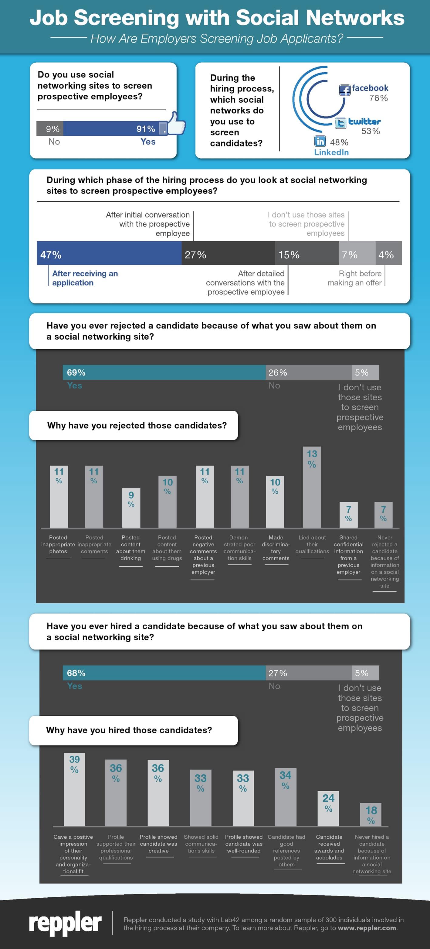 Infografik zum Social Media Bewerber-Screening
