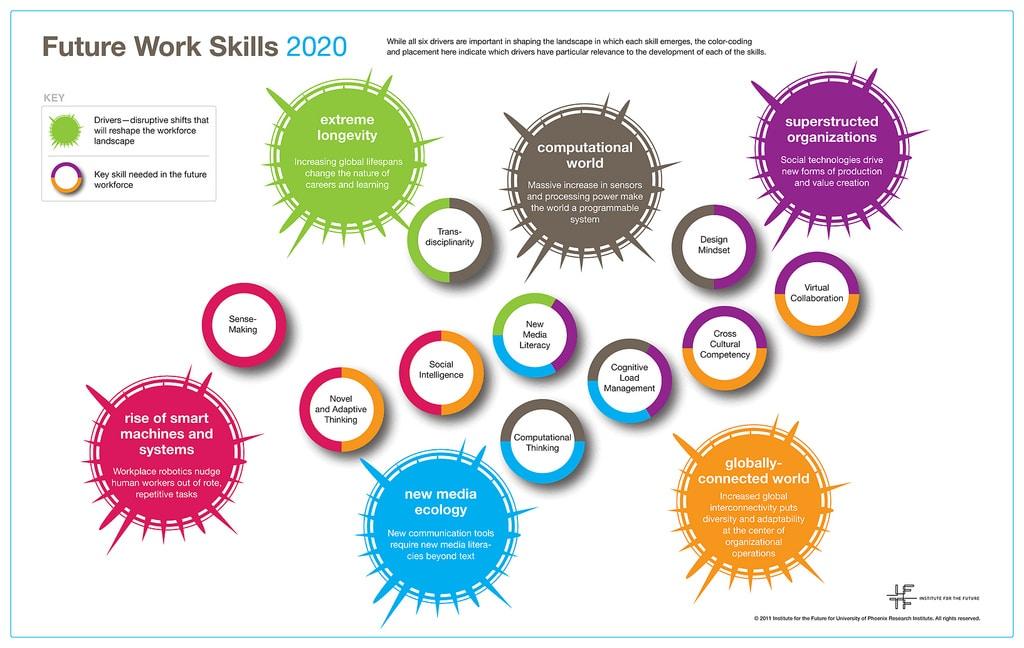 iftf skills2020
