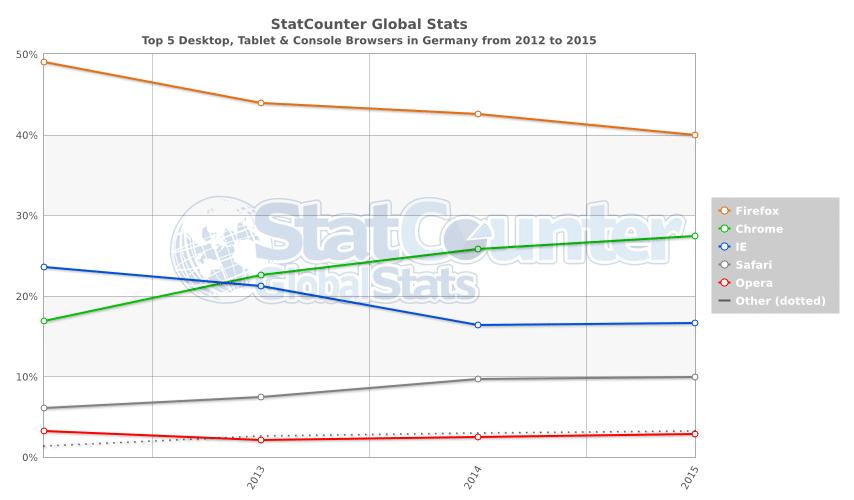 Insgesamt hat Firefox von 2012 bis 2015 an Usern verloren, während Chrome klar zulegt.