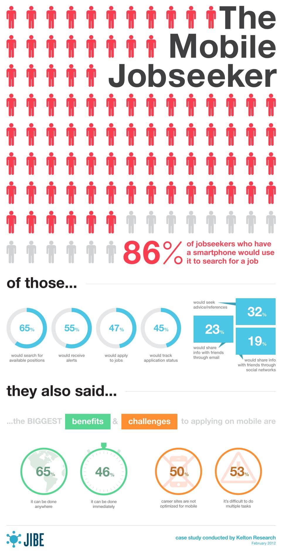 Mobile Jobsuchende fordern mobiloptimierte Karriere-Webseiten