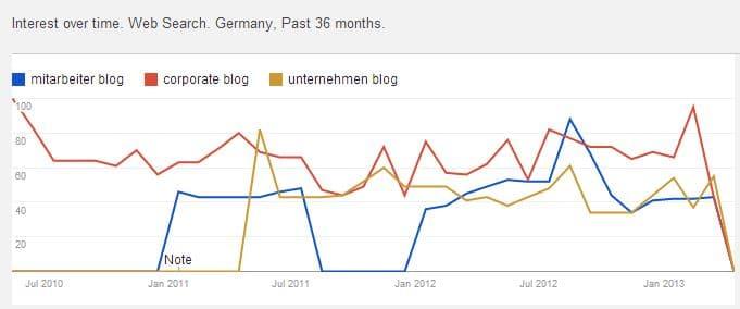 Das Suchvolumen für den Suchbegriff Corporate Blogs bei Google nimmt ab.
