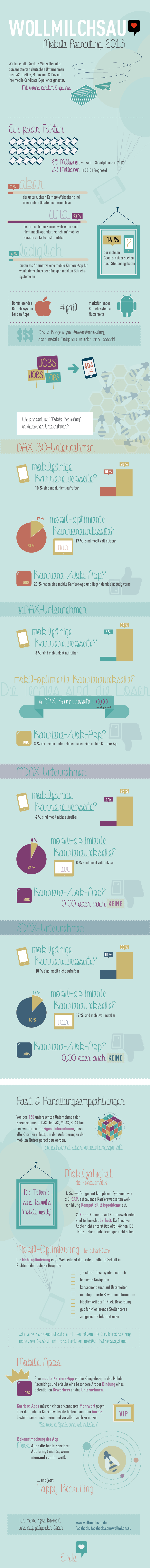 Mobile Recruiting in Deutschland 2013 - Quelle: Wollmilchsau