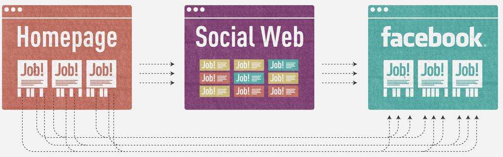 jobspreader_social_recruiting_personalmarketing