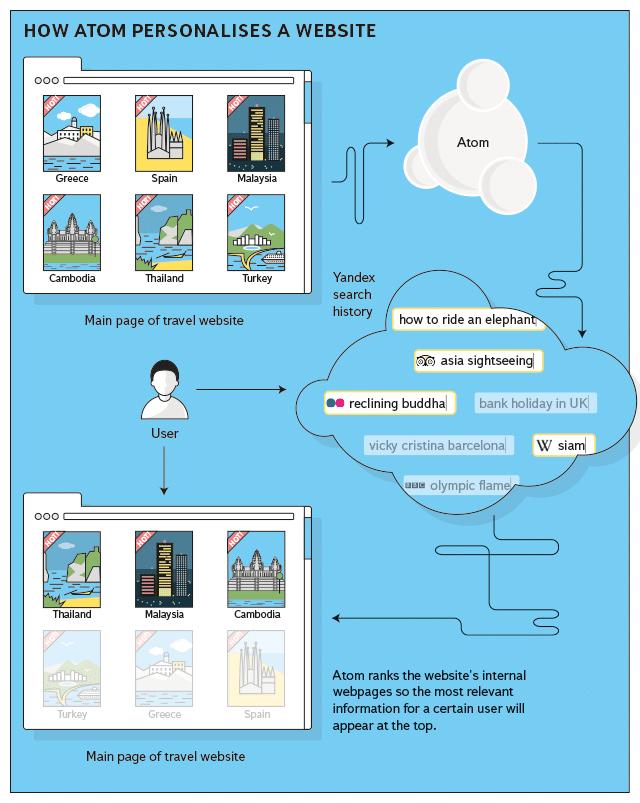 Wie Atom das personalisierte Web ermöglicht