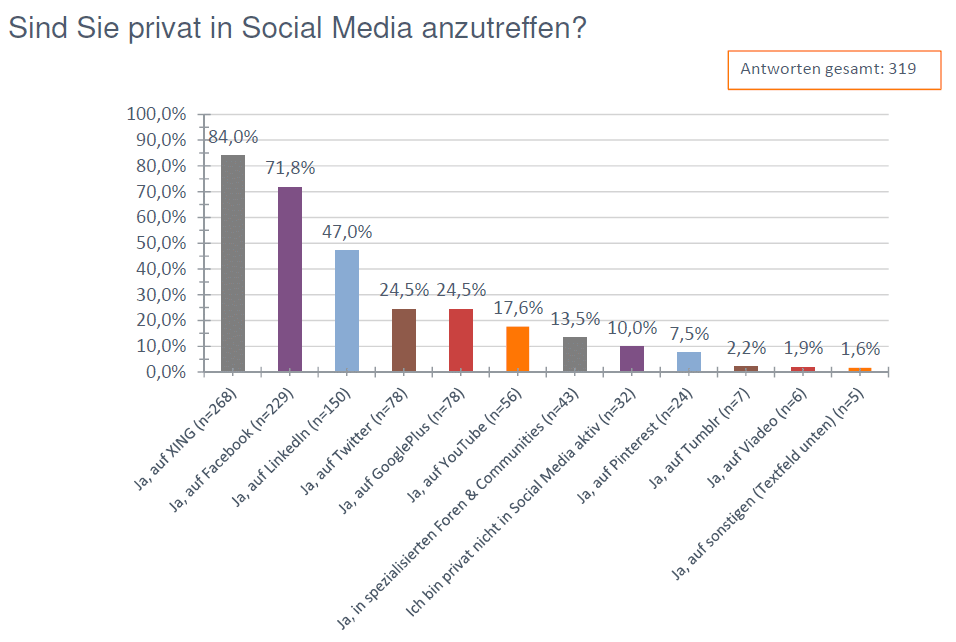SMR14 SM Nutzung privat Social Media Recruiting Studie 2014: vom Hype in den Recruiting Mix