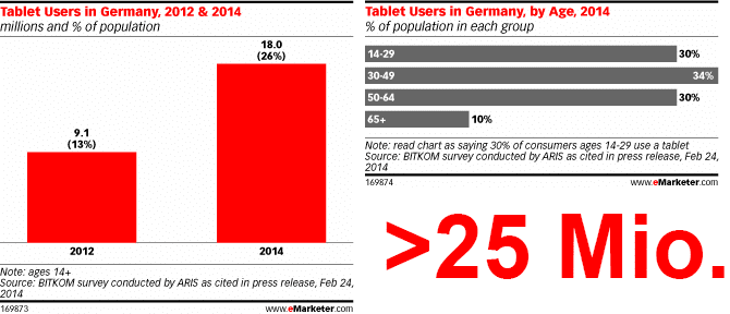 Tablet-Nutzung in Deutschland in 2012 & 2014