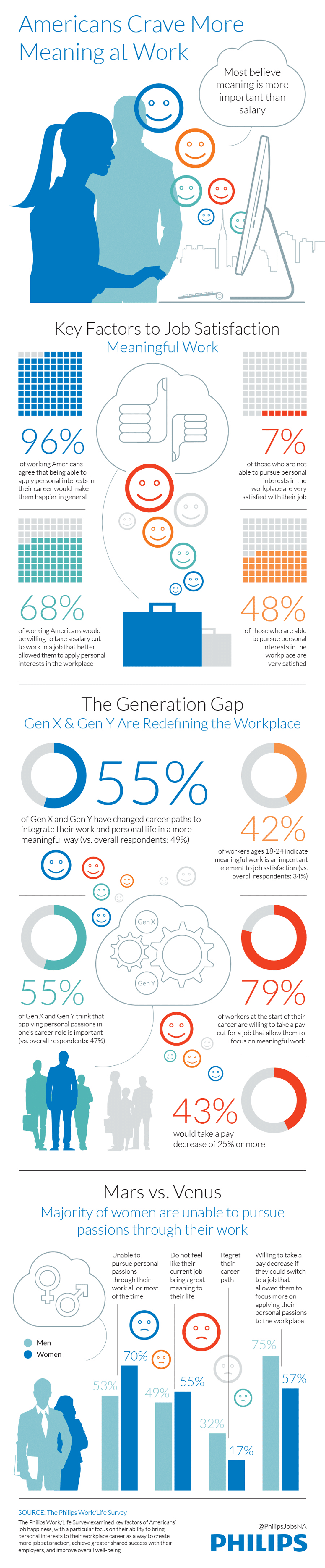Work-Satisfaction-is-More-Important-Than-Salary-INFOGRAPHIC