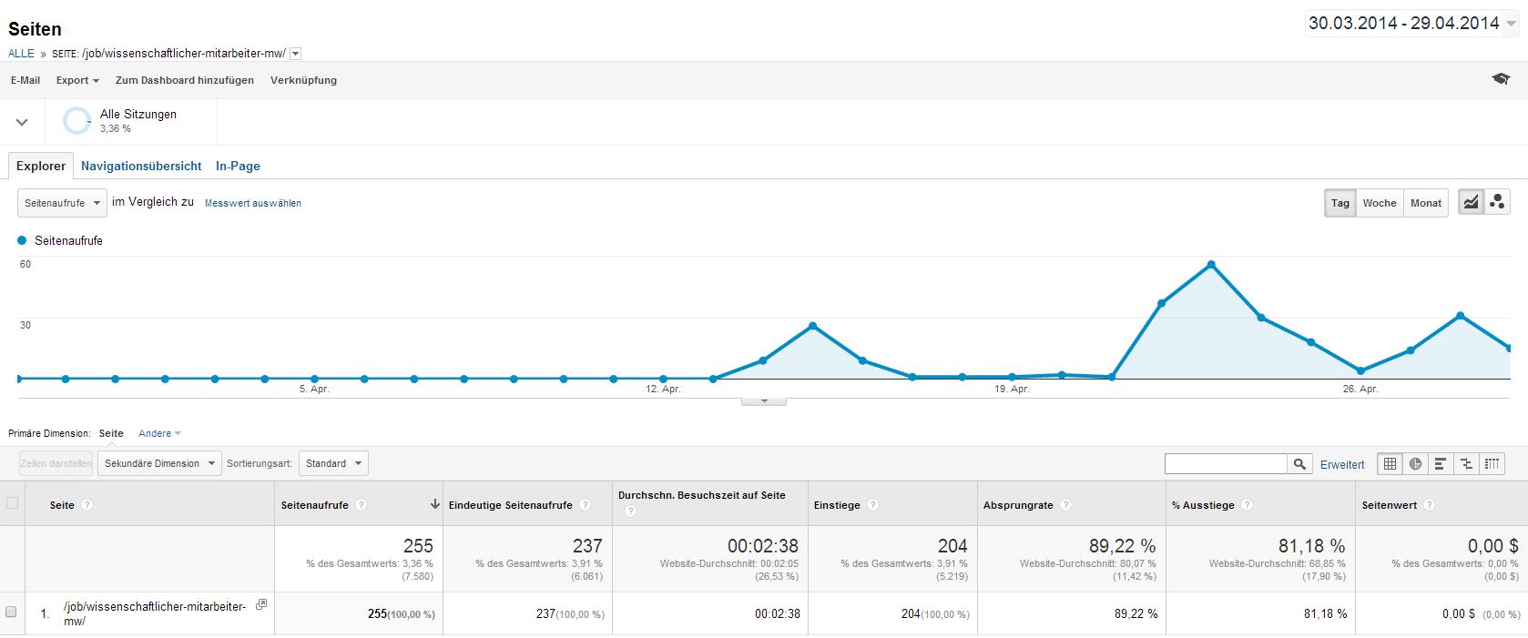 Googla Analytics zeigt für den einzelnen Job viele verschiedene Metriken an, die zum Verständnis des Nutzerverhaltens beitragen.