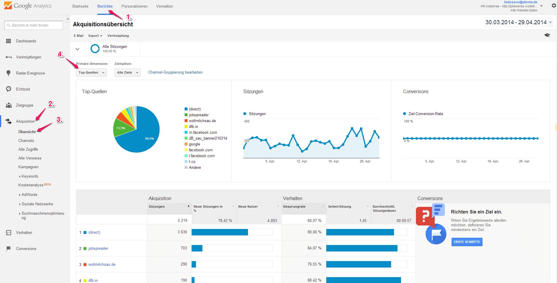 Google Analytics bietet eine schnelle Übersicht zu den wichtigsten Akquisitionskanälen - auch für Personaler.
