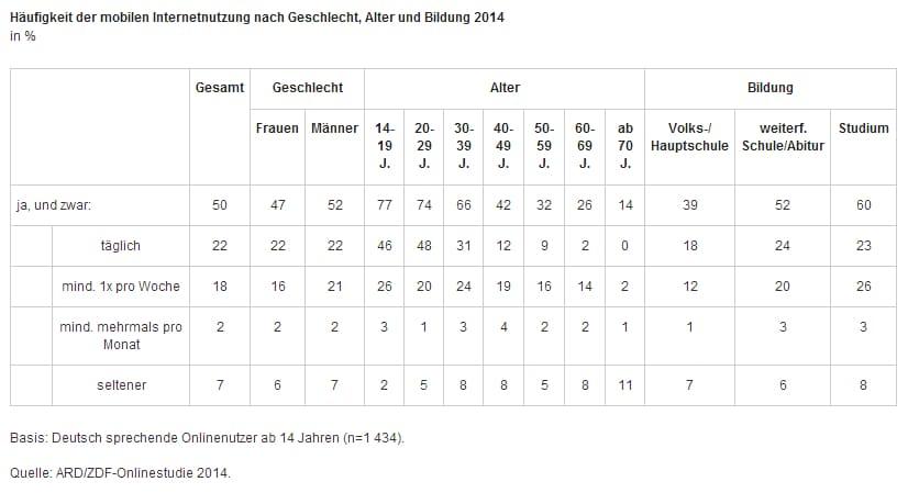 Mobile Alter Bildung Geschlecht ARDZDFOS14 Die ARD ZDF Onlinestudie 2014   Webnutzung und Karriereseiten im Vergleich