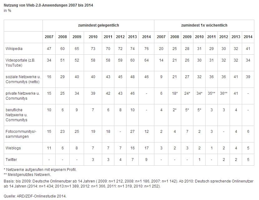 SoMeNutzung ARDZDFOS14 Die ARD ZDF Onlinestudie 2014   Webnutzung und Karriereseiten im Vergleich