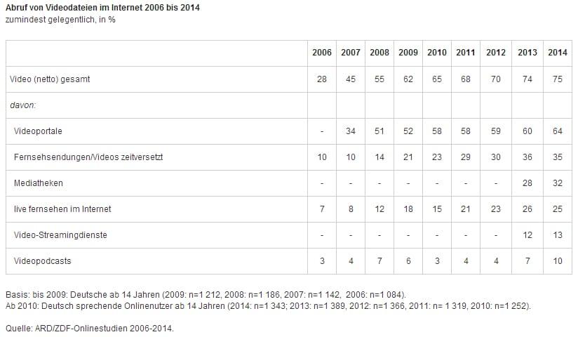 Video2006 2014 ARDZDFOS14 Die ARD ZDF Onlinestudie 2014   Webnutzung und Karriereseiten im Vergleich