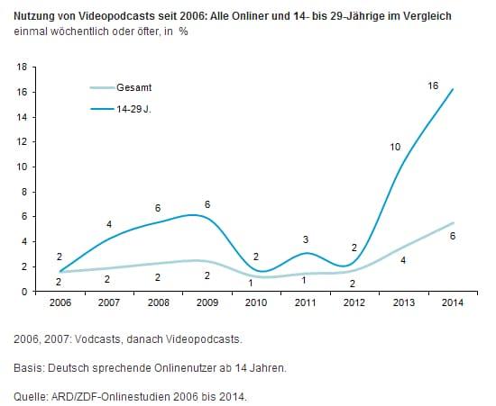 Videopodcasts 2006 20014 ARDZDFOS14 Die ARD ZDF Onlinestudie 2014   Webnutzung und Karriereseiten im Vergleich