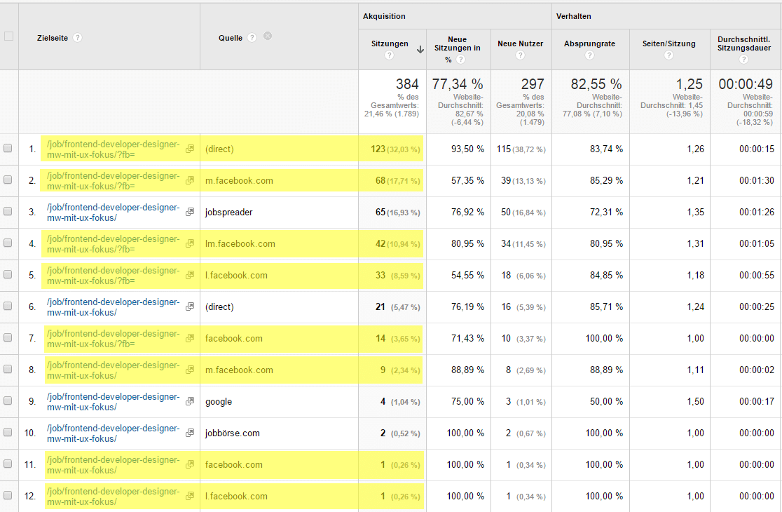 ad google analytics Case: Personalmarketing Kampagne auf Facebook