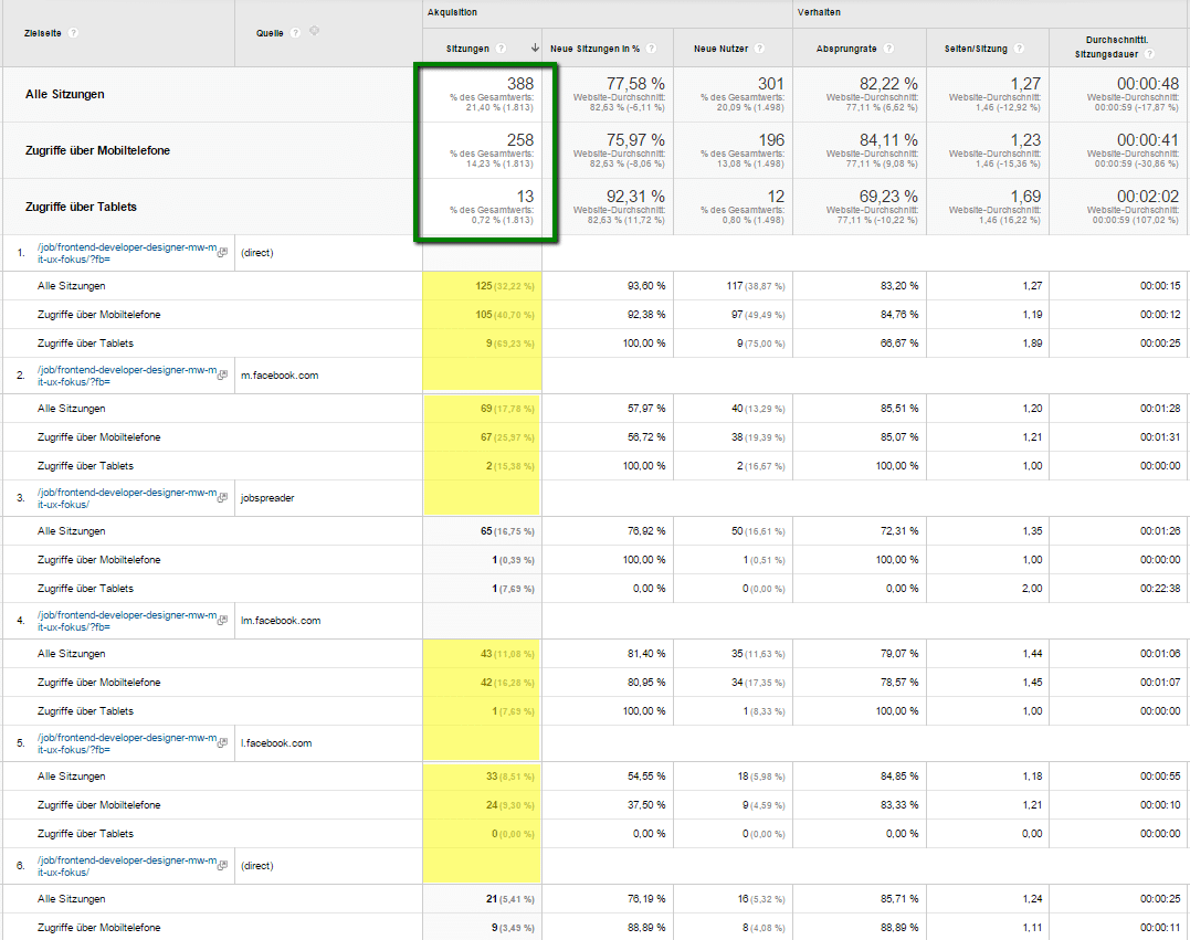 ad google analytics mobile Case: Personalmarketing Kampagne auf Facebook
