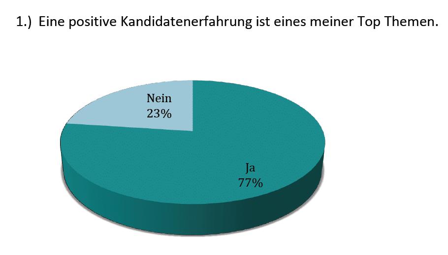 Grafik – 77% sagten Candidate Experience eines meiner Top-Themen?