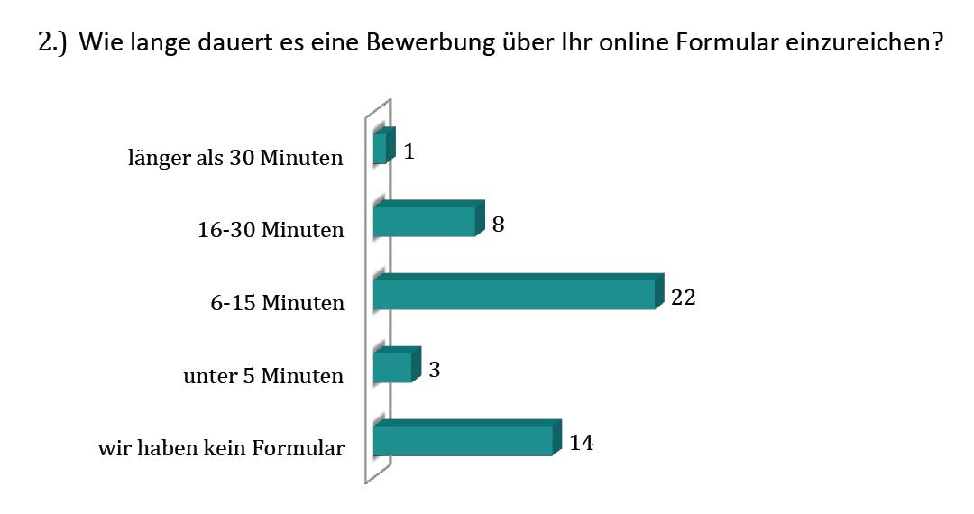 Grafik – Dauer fürs Bewerbungsformular