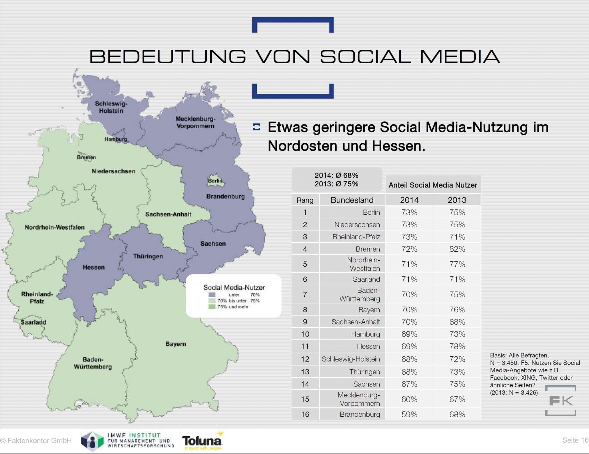 Die Bedeutung von Social Media in Deutschland
