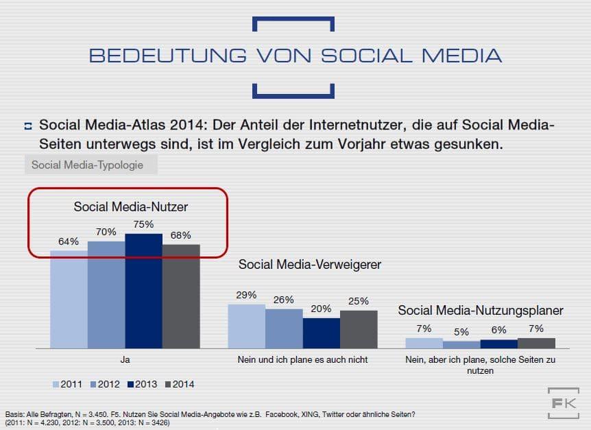 Das Social Media Wachstum hat ein Ende.
