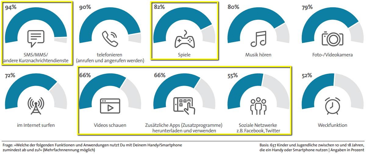 Die digitale Gesellschaft nutzt ihr Handy vor allem zum Verschicken von Kurznachrichten und zum Spielen.