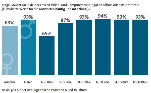 Kids investieren fast genau soviel Zeit in Computerspiele wie in das Surfen im Internet.