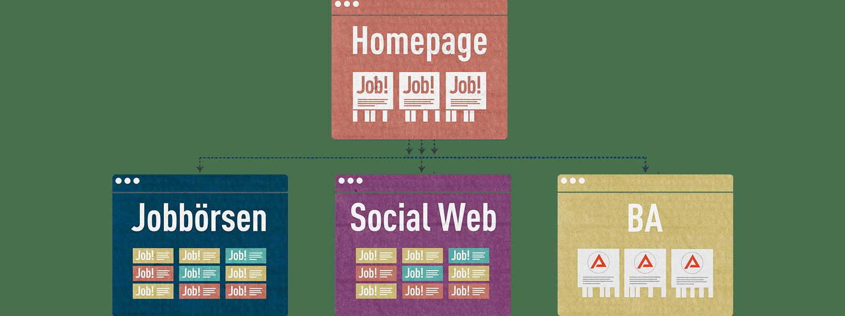 jobspreader personalmarketing toolbox ohnefb Jobspreader   Personalmarketing Tools