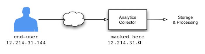 Um den Google Analytics Datenschutz zu wahren, werden IP-Adressen nur anonymisiert erfasst.