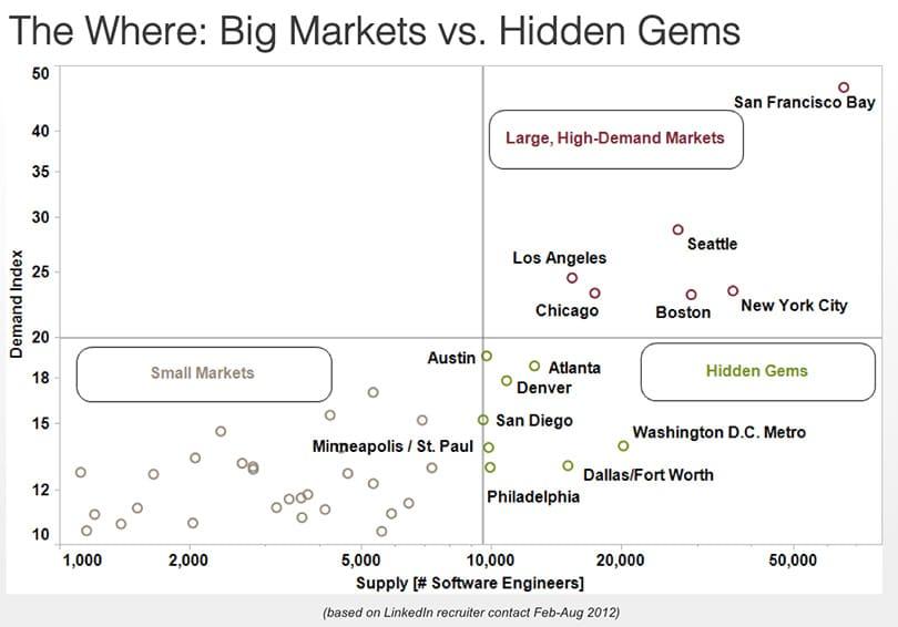 Diese Matrix stellt Angebot und Nachfrage gegenüber.
