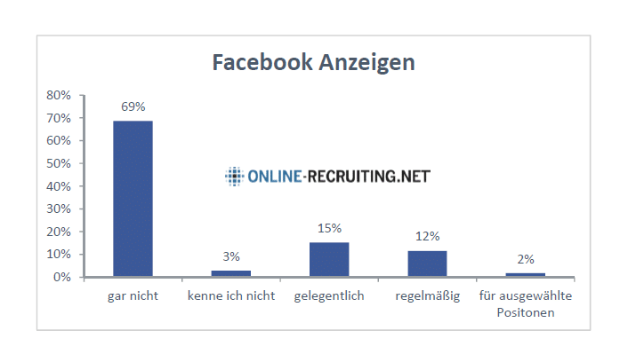 Social Media Recruiting Studie 2015 - Personalmarketing mit Facebook-Ads