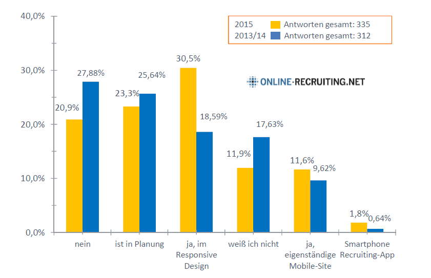 Social Media Recruiting Studie 2015 - Karriereseite Responsive Design