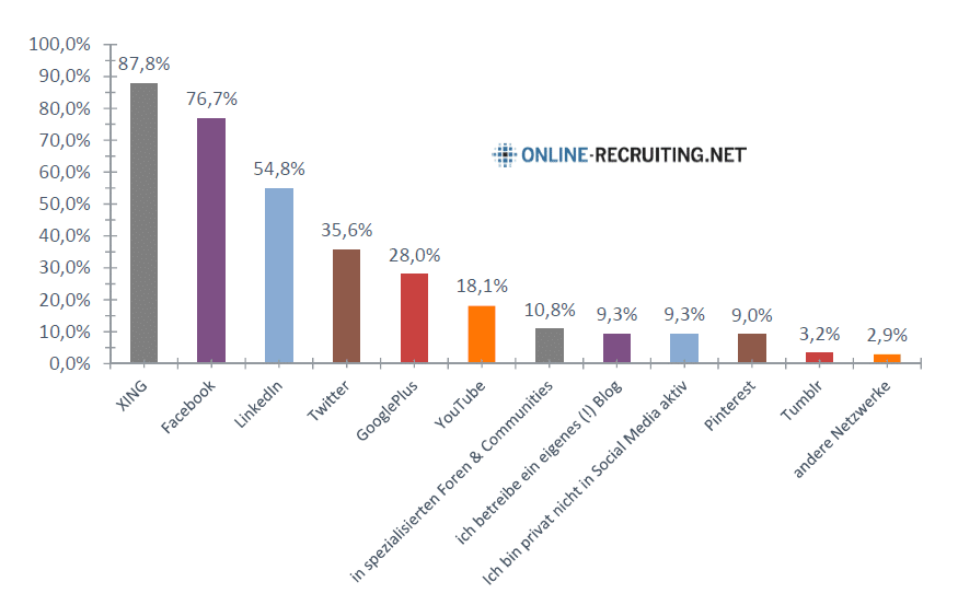 Social Media Recruiting Studie 2015 - Private Social Media Nutzung von Personalern