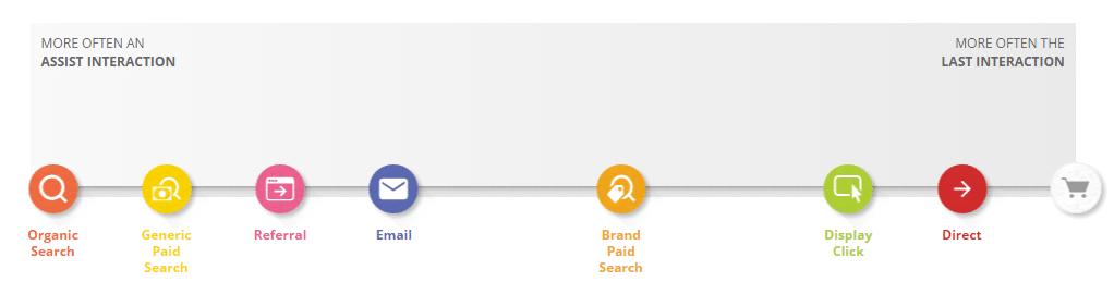 Das Customer Journey Tool von Google bildet sämtliche Berührungspunkte ab.