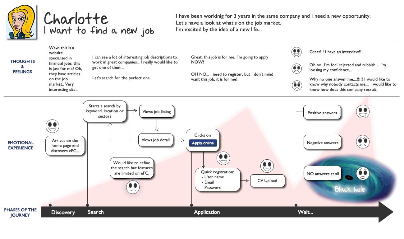 Das Customer Journey Mapping hilft dabei, den Recruiting-Prozess zu optimieren.