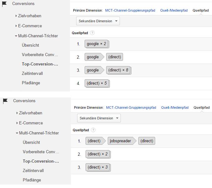 Der Multi Channel Trichter in Google Analytics kann ein wertvolles Tool zur Erstellung der Customer Journey sein.