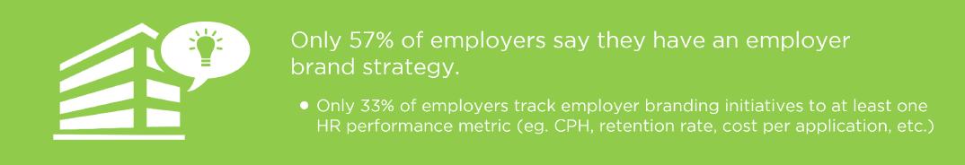 2015 haben 43% keine Employer-Branding-Strategie