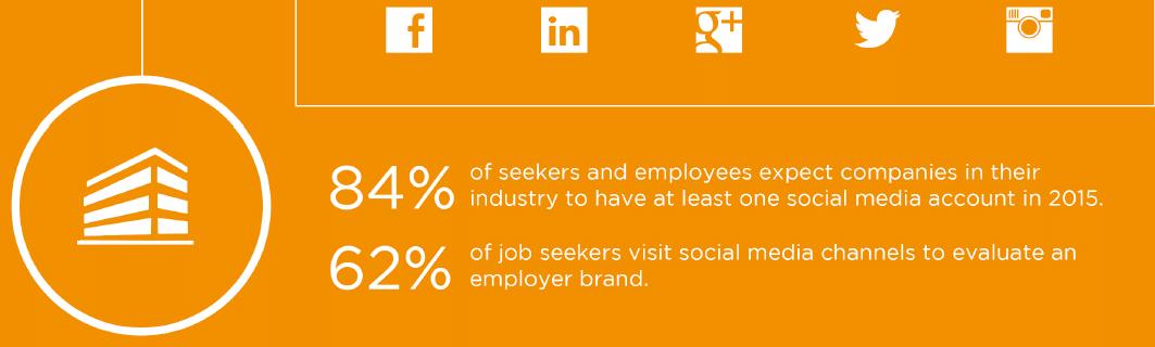 Social Media Erwartungshaltung von Jobsuchenden