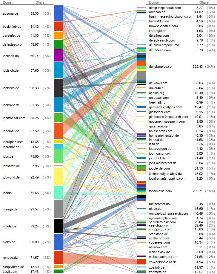 Auszug der Traffic-Analyse von Jobsuchmaschinen und Jobbörsen